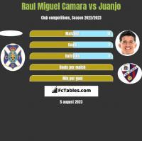Raul Miguel Camara vs Juanjo h2h player stats