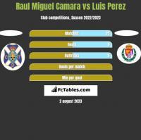 Raul Miguel Camara vs Luis Perez h2h player stats