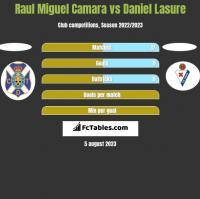 Raul Miguel Camara vs Daniel Lasure h2h player stats