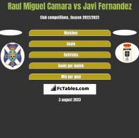 Raul Miguel Camara vs Javi Fernandez h2h player stats