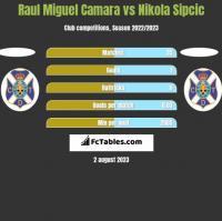 Raul Miguel Camara vs Nikola Sipcic h2h player stats