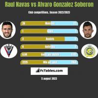 Raul Navas vs Alvaro Gonzalez Soberon h2h player stats