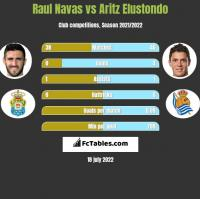 Raul Navas vs Aritz Elustondo h2h player stats