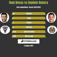 Raul Navas vs Daniele Bonera h2h player stats