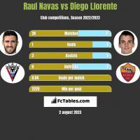 Raul Navas vs Diego Llorente h2h player stats