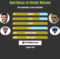 Raul Navas vs Hector Moreno h2h player stats