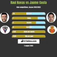 Raul Navas vs Jaume Costa h2h player stats