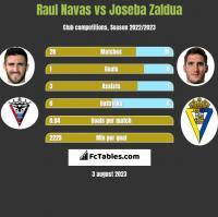 Raul Navas vs Joseba Zaldua h2h player stats