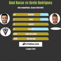 Raul Navas vs Kevin Rodrigues h2h player stats