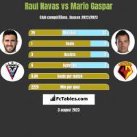Raul Navas vs Mario Gaspar h2h player stats