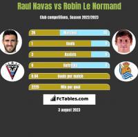 Raul Navas vs Robin Le Normand h2h player stats