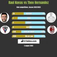 Raul Navas vs Theo Hernandez h2h player stats