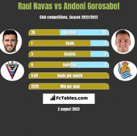 Raul Navas vs Andoni Gorosabel h2h player stats