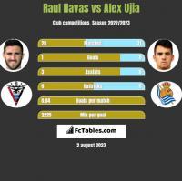 Raul Navas vs Alex Ujia h2h player stats