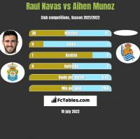 Raul Navas vs Aihen Munoz h2h player stats