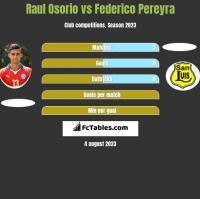 Raul Osorio vs Federico Pereyra h2h player stats