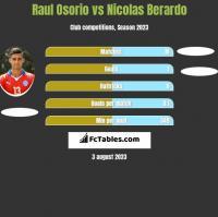 Raul Osorio vs Nicolas Berardo h2h player stats