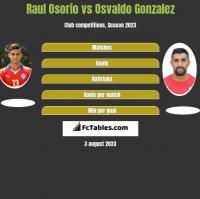 Raul Osorio vs Osvaldo Gonzalez h2h player stats