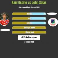 Raul Osorio vs John Salas h2h player stats