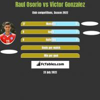 Raul Osorio vs Victor Gonzalez h2h player stats