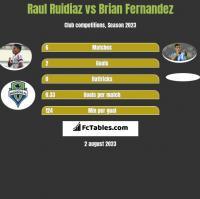Raul Ruidiaz vs Brian Fernandez h2h player stats
