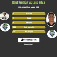Raul Ruidiaz vs Luis Silva h2h player stats