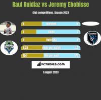 Raul Ruidiaz vs Jeremy Ebobisse h2h player stats