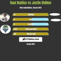 Raul Ruidiaz vs Justin Dhillon h2h player stats