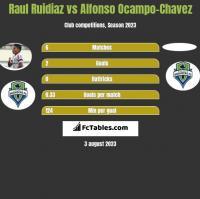 Raul Ruidiaz vs Alfonso Ocampo-Chavez h2h player stats