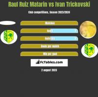 Raul Ruiz Matarin vs Ivan Trickovski h2h player stats
