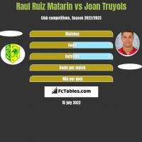 Raul Ruiz Matarin vs Joan Truyols h2h player stats
