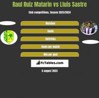 Raul Ruiz Matarin vs Lluis Sastre h2h player stats