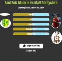 Raul Ruiz Matarin vs Matt Derbyshire h2h player stats