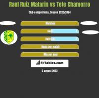 Raul Ruiz Matarin vs Tete Chamorro h2h player stats
