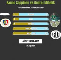 Rauno Sappinen vs Ondrej Mihalik h2h player stats