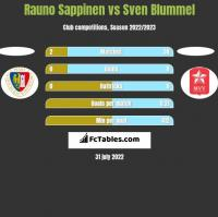 Rauno Sappinen vs Sven Blummel h2h player stats