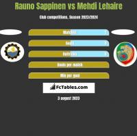 Rauno Sappinen vs Mehdi Lehaire h2h player stats