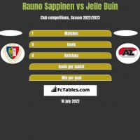 Rauno Sappinen vs Jelle Duin h2h player stats