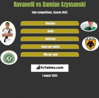 Ravanelli vs Damian Szymański h2h player stats