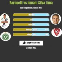 Ravanelli vs Ismael Silva Lima h2h player stats