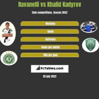 Ravanelli vs Khalid Kadyrov h2h player stats