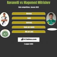 Ravanelli vs Magomed Mitrishev h2h player stats
