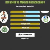 Ravanelli vs Mikhail Gashchenkov h2h player stats