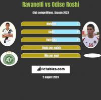 Ravanelli vs Odise Roshi h2h player stats