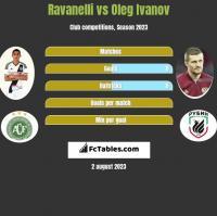 Ravanelli vs Oleg Ivanov h2h player stats