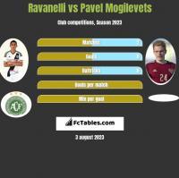 Ravanelli vs Pawieł Mogilewiec h2h player stats
