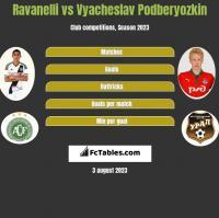Ravanelli vs Vyacheslav Podberyozkin h2h player stats
