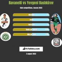 Ravanelli vs Yevgeni Bashkirov h2h player stats
