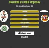 Ravanelli vs Danil Stepanov h2h player stats