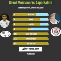 Ravel Morrison vs Aapo Halme h2h player stats